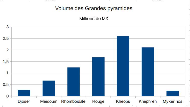 VolumesPyramides