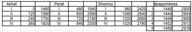 Cumul LHS Absolu